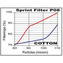 Grafico-Filtraggio-Sprint-Filter