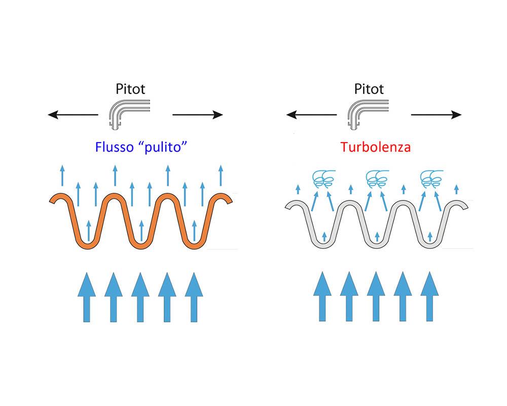 02 B - flusso laminare