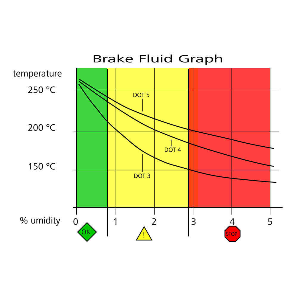 BREMBO BRAKE FLUID GRAPHIC MOISTURE ABSORPTION | MQ MOTO