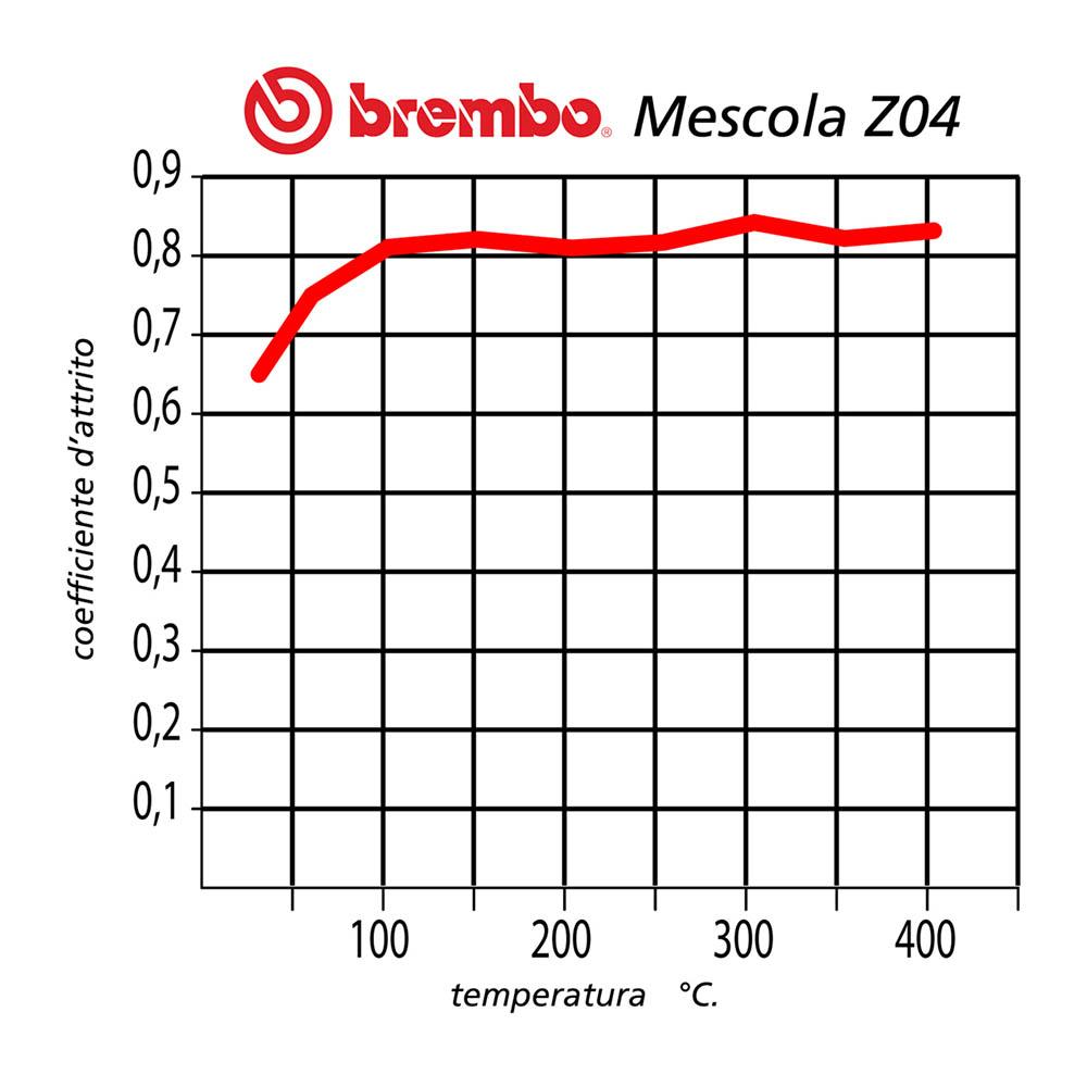 Diagramma Mescola Brembo Z04