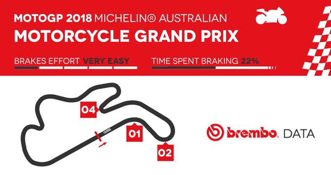 Dati MotoGP Australia