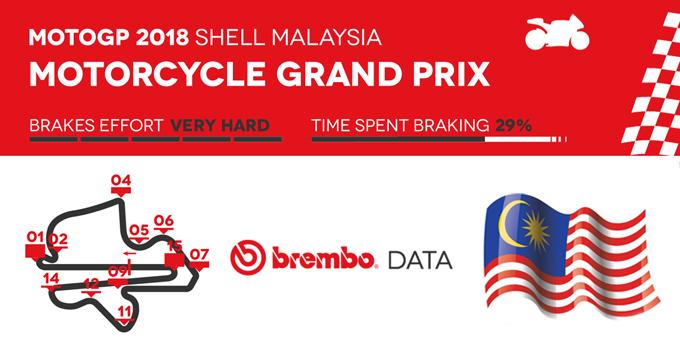 MotoGP 2018: leggi dati e informazioni delle migliori frenate sul circuito in Malesia.