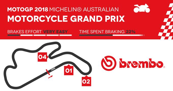 MotoGP 2018: scopri come si frena in Australia!