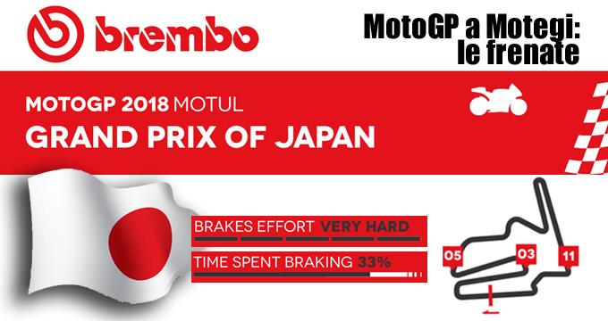 MotoGP Giappone 2018: dati, informazioni e telemetrie delle migliori staccate.