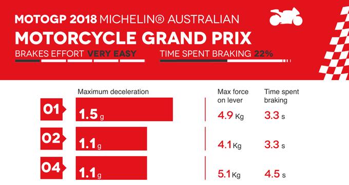 Frenate MotoGP Australia