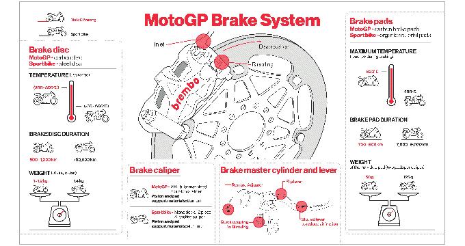 Evidenza Brembo braking system