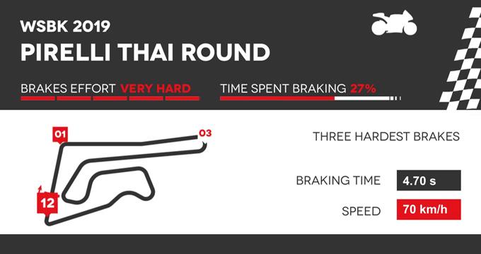 Evidenza Frenate Thai