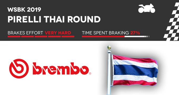 Brembo e la seconda tappa del Campionato del Mondo Superbike: andiamo in Thailandia!