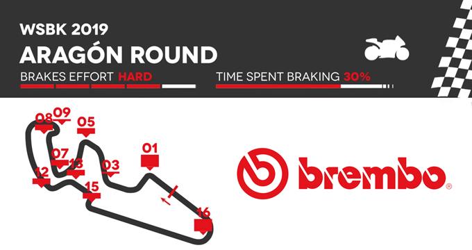 Brembo svela il round 3 del Mondiale Superbike ad Aragón