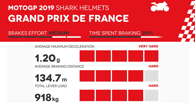 Evidenza frenate Francia MotoGp