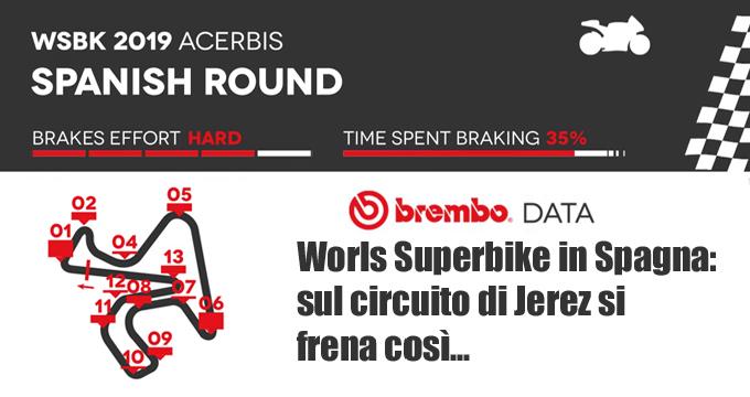 Brembo svela il round 6 del Mondiale Superbike a Jerez.