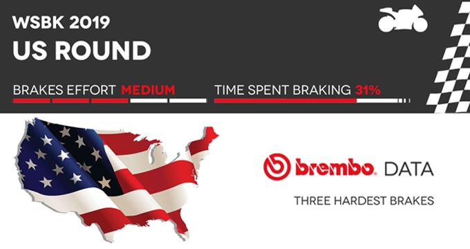 Brembo svela il round 9 del Mondiale Superbike negli USA.