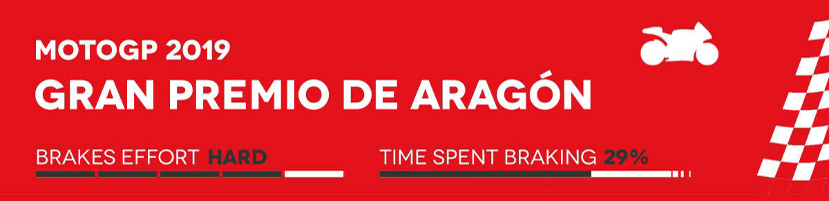 Banner MotoGP Aragon
