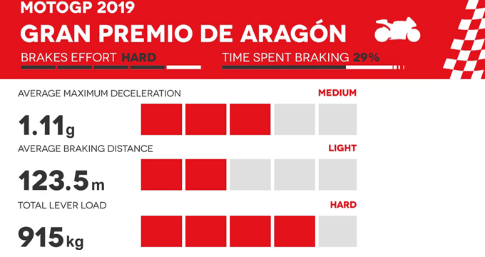 Evidenza Frenate MotoGP Aragon