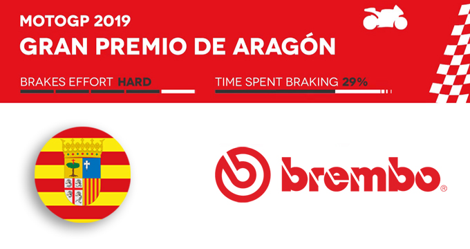 Brembo svela il GP Aragón 2019 della MotoGP.