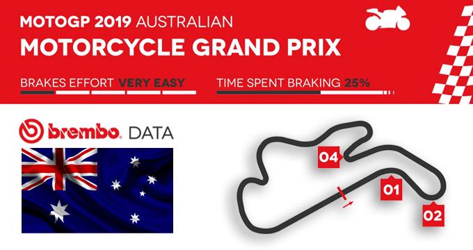 Brembo svela il GP Australia 2019 della MotoGP.