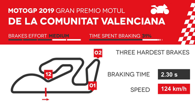 Evidenza Frenate Valencia MotoGP