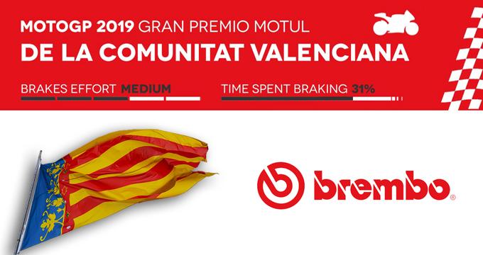 Vuoi sapere di più sulla tappa MotoGP in Valencia? Leggi dati e telemetrie Brembo.