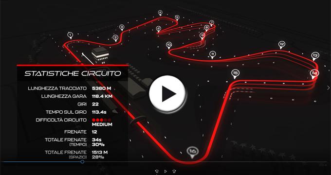 Evidenza Clip MotoGP Quatar 2021
