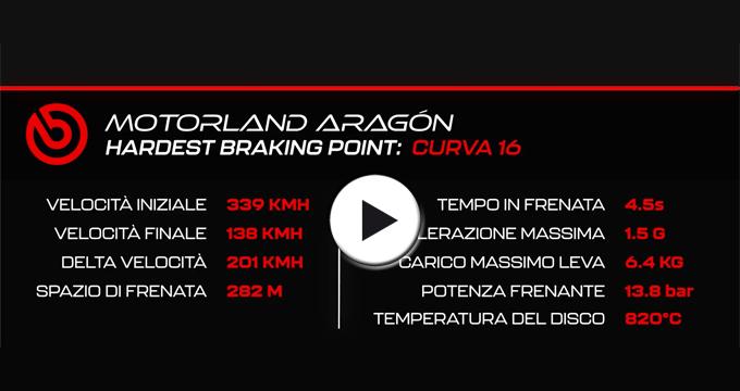 Evidenza video Aragon MotoGP2021